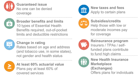 Changes that affect health insurance premiums