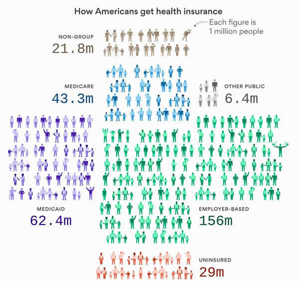 How Americans Get Their Health Insurance Coverage